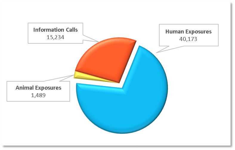 ncpc call volume 2014