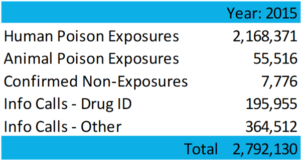 Poisonings by call type 2015 data