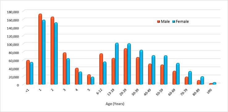 Poisonings by age and gender 2015 data