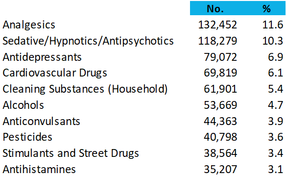 Most Common Adult Poisonings 2015 data