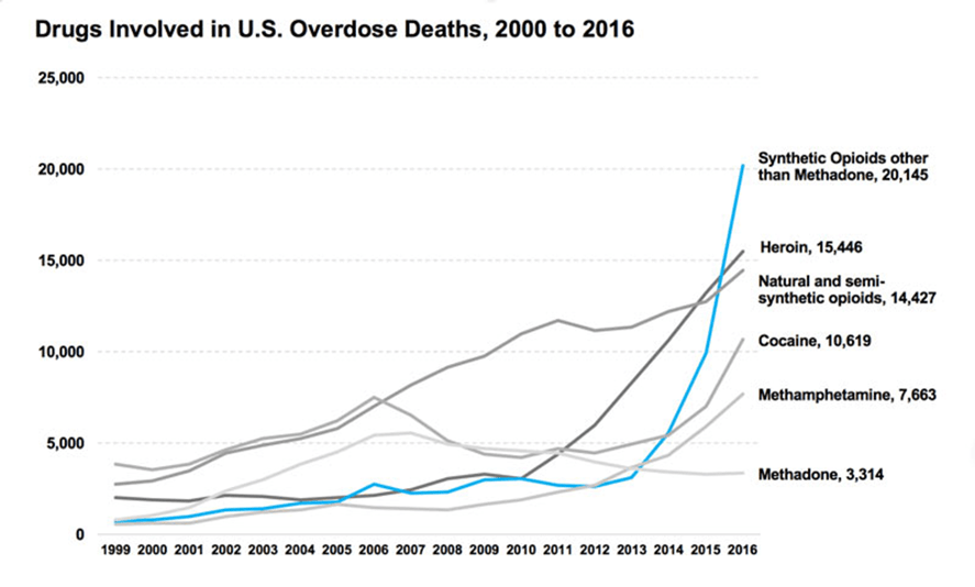 drugs involved in US overdose deaths