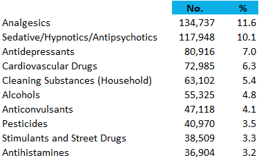 top 10 adult poisonings 2016 national poison data