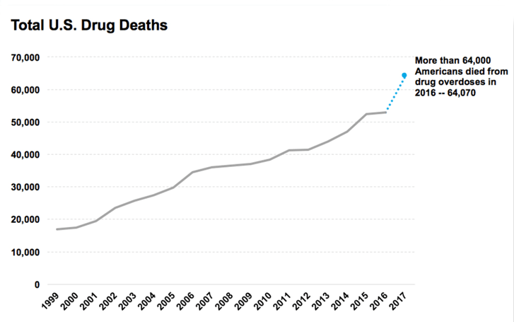 total US drug deaths