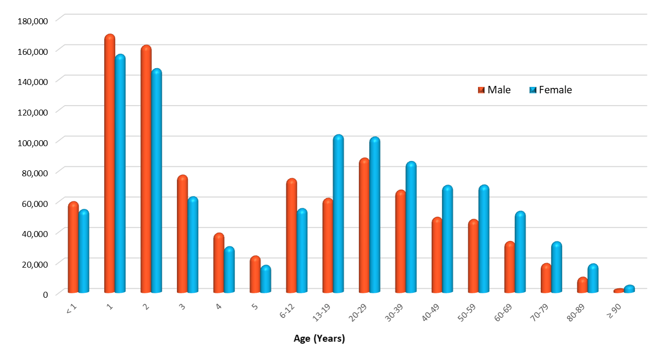 age by gender 2016 poisoning data