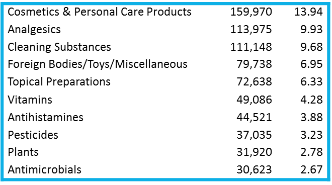 frequency by substance category pediatric poisonings