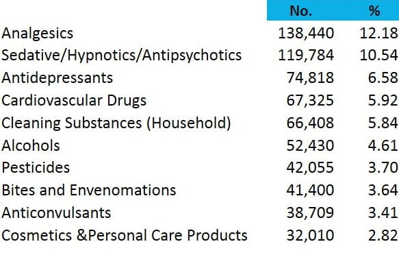 2013 peds cases by substance