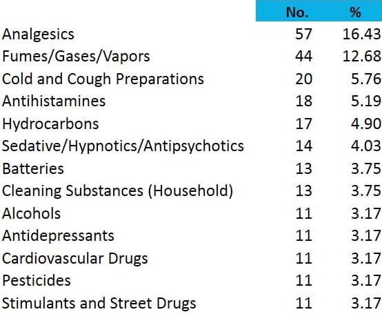 Poison Statistics National Data 2013